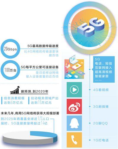 """5G智""""绘""""生活:海量物联网通信、毫秒级端到端时延"""
