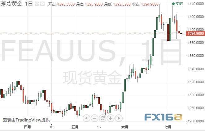 (现货黄金日线图 来源:FX168财经网)