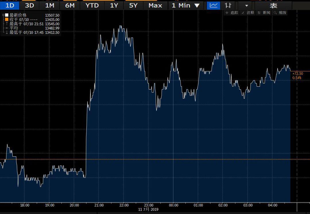 富时中国A50指数期货10日分时图