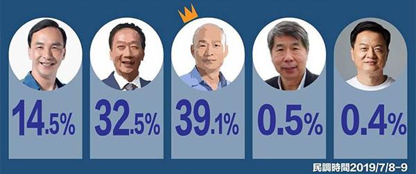 亲绿机构发布的最新民调结果