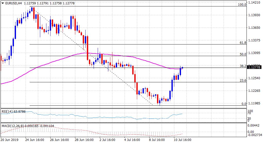 今晚美国通胀和欧银纪要齐袭!警惕欧元重陷跌势-比较大的外汇交易商