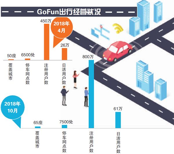 GoFun推出汽车托管 闲置私家车每月最高收入3000元