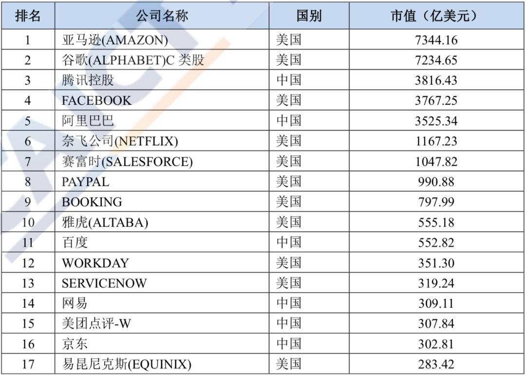 互联网上市公司30强中国占1/3 去年营收增长30%
