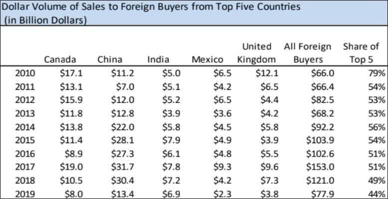 美国住宅前5大买家近年来的购买数据 截图自NAR报告
