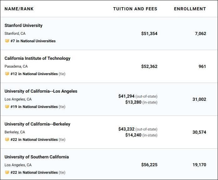 部分加利福尼亚州著名高校 截图自《美国新闻和世界报导》