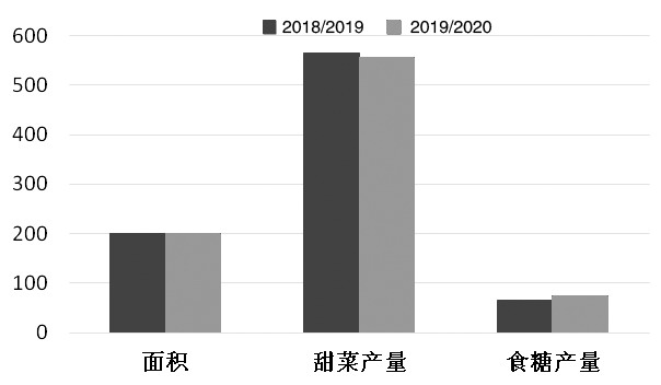 图为两个榨季内蒙古食糖产量对比(单位:万吨)