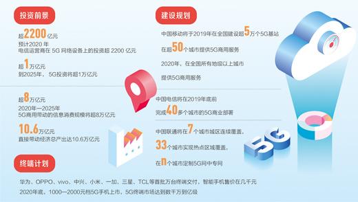 数据来源:中国信息通信研究院、通信行业协会