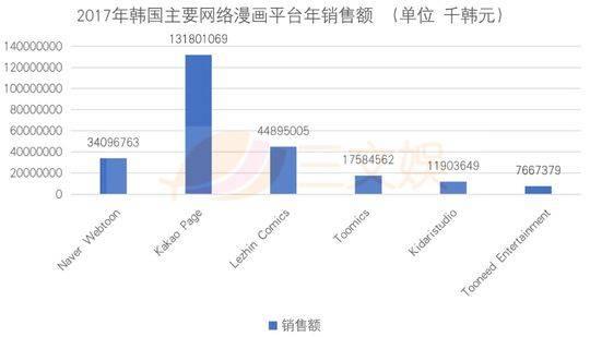 韩国网络漫画年销售额42亿元,我们分析了五大平台的用户和特征