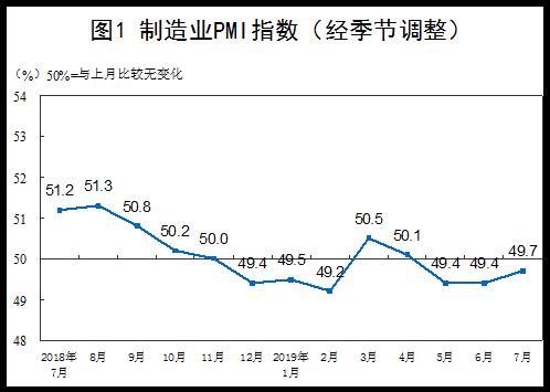 中国7月制造业PMI数据发布 7月制造业采购经理人指数
