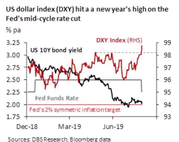 黑线:美联储联邦当下利率 红线:美元指数 图片来源:星展银行