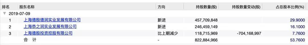 申通快递最新股权结构(图片来源:Wind)