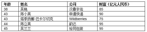 图片来源:《2019胡润全球白手首家女富豪榜》