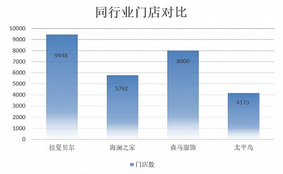 拉夏贝尔3个月亏6亿 门店数量存疑销量大幅下降
