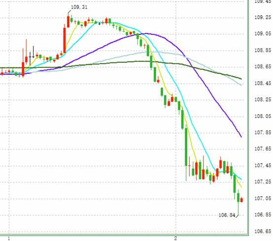 日韩贸易局势升级日元大涨 黄金为何急跌逼近1430?-花旗外汇平台