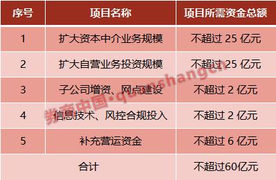 5家券商已披露定增预案 南京证券拟募资不超过60亿