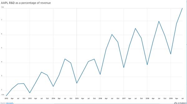 苹果Q2研发费用达历史新高:今年总支出预计看齐华为