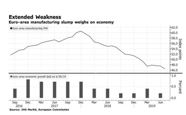惨烈德国经济正在步入阑珊