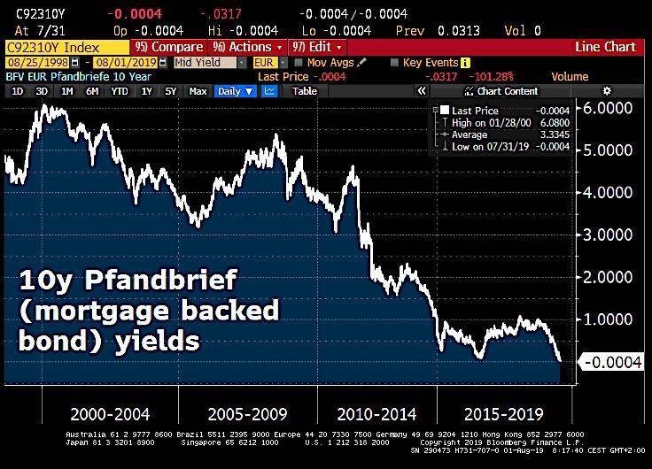 整个欧洲利率市场一片悲嚎