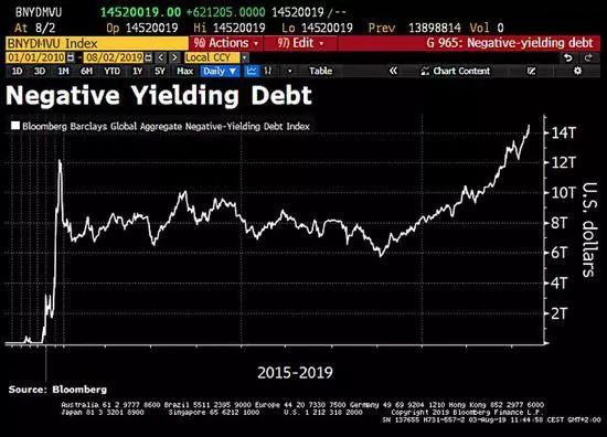 市场利率与债券利率_全球负利率时代到来!负收益债券规模突破14万亿美元|债券_新浪 ...