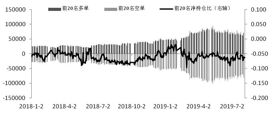 周一期指持倉大幅增加 多空對峙局面漸增