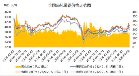 上半年热轧带钢市场回顾及下半年展望