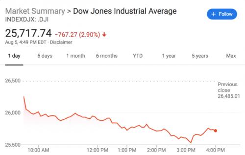 美股蒸发17万亿 道指下挫767点 创年内单日最大跌幅 第2张