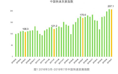 国家邮政局:预计8月份快递业务量53亿件 同比增长29.5%