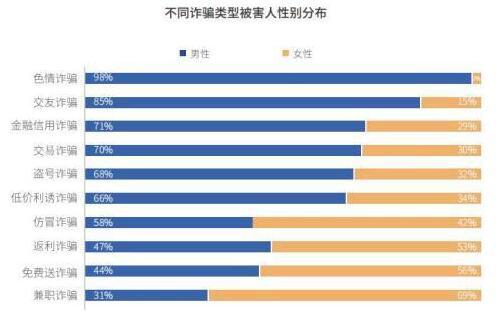 調查報告:男性更容易上當 電信網絡詐騙中男受害者占63%