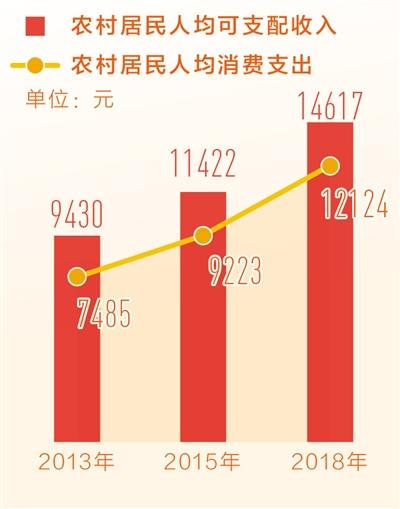 中国人均收入_中国人均收入线图(2)