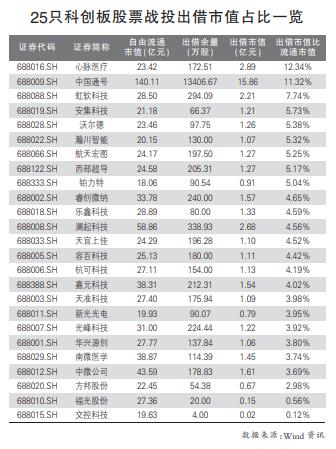 2只科创板股票被暂停转融券