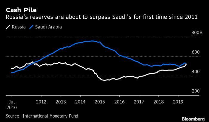 俄罗斯将超过沙特成为第四大黄金外汇储备国