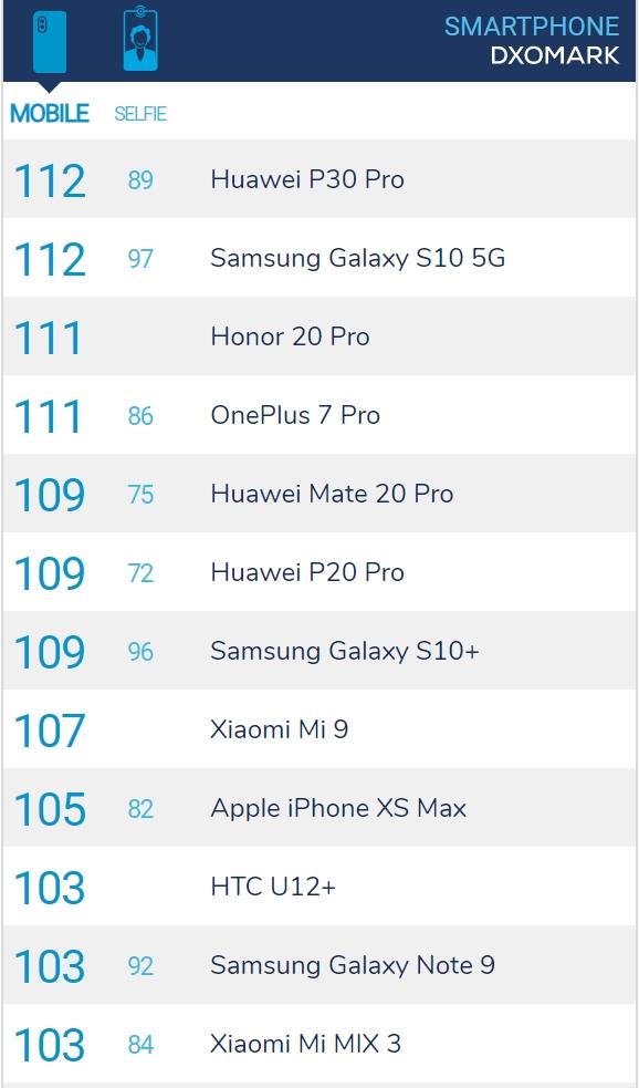 DxOMark将公布一款新机评分 疑似Galaxy Note 10+