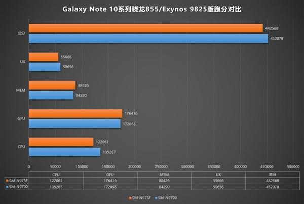 三星Galaxy Note 10国行版现身安兔兔 骁龙855+25W快充