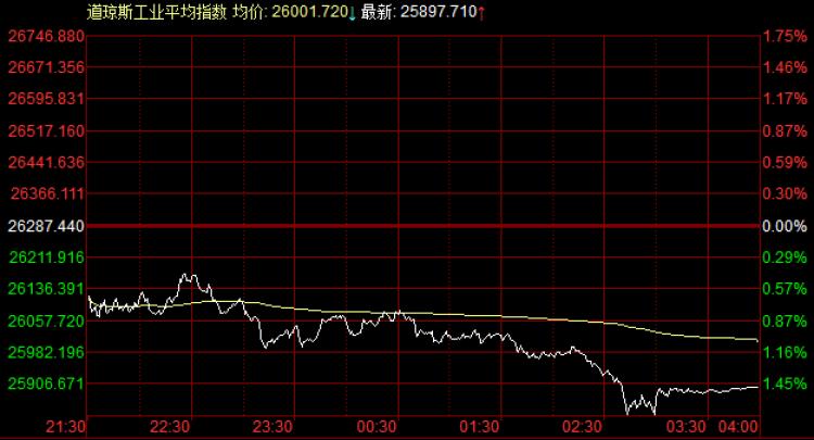 道指跌近400点,中概股长江新港暴涨80% 道指期货 第1张