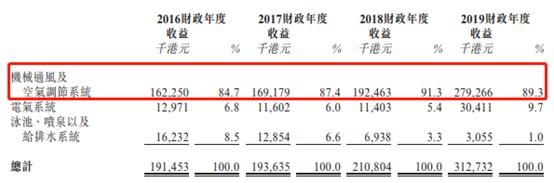 新股消息:高升集團再次遞表港交所 行業集中度低