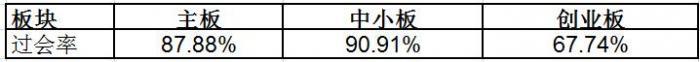 IPO发审放缓:1个月内无新增申报 创业板连续4周0过会