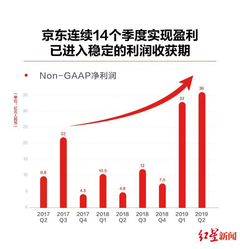 京东发布二季度财报:净利润36亿元,同比增长644%
