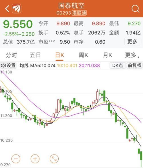 今日财经TOP10|国泰航空19天蒸发百亿深圳机场却火了