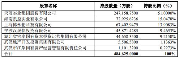 天茂进退腾挪保险布局:实现投资收益约6.23亿