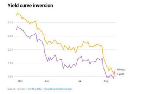 债券市场向美国经济发出了警告信号,而股市仍保持乐观