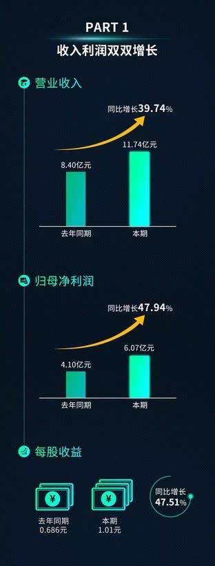 億聯網絡2019半年報發布:VCS同比增長94.67%