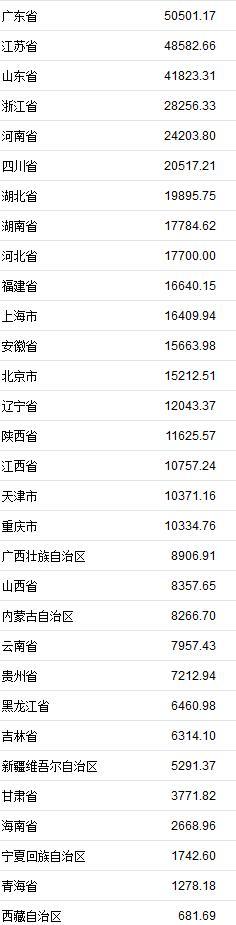 123中国各地上半年GDP排名:广东总量领先云南增速领跑