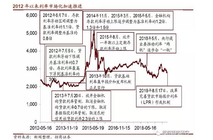民生银行资产负债率_一文看懂央行LPR改革对股市影响 哪些行业最受益_新浪财经_新浪网
