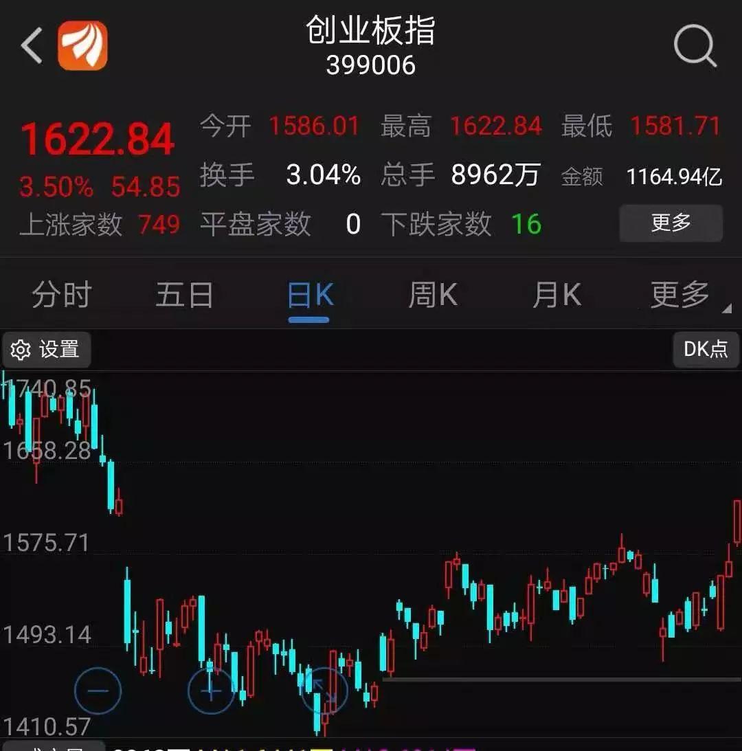[投资yabo亚博体育下载]三大股指涨逾2% 深圳股能否复刻雄安行情?