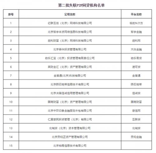 北京朝阳区公布了第二批名单15家失联网贷机构
