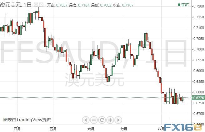 隔夜華為重要消息打擊黃金多頭、金價恐跌至1480?黃金、歐元、澳元、紐元和美股最新交易操作策略