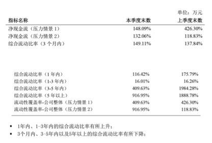 东吴人寿二季度保险业务收入4.2亿,净利润为-4832.03万