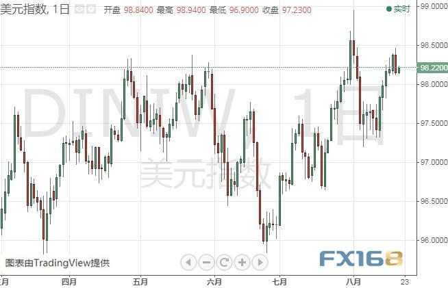 美联储纪要强势来袭 美元、黄金或迎来大行情+gts外汇交易平台
