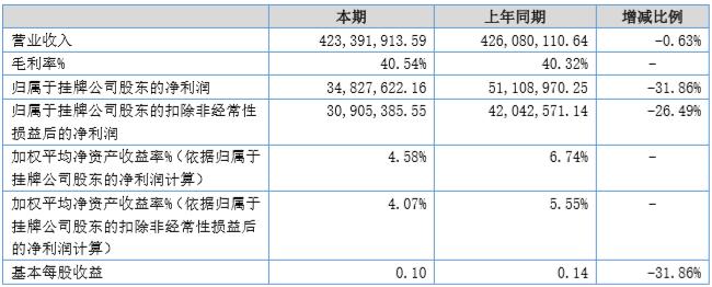 珠江�荡a2019上半年�衾���同比�p少31.86%
