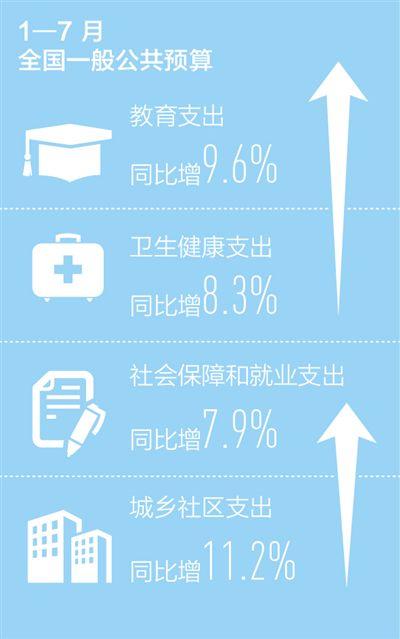 數據來源:財政部